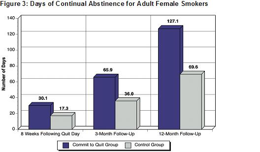 Graph of study results